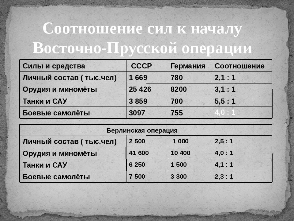 Соотношение сил к началу Восточно-Прусской операции 4,0 : 1 Силы и средства С...