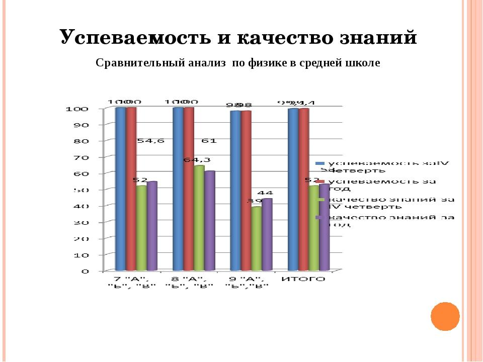 Успеваемость и качество знаний Сравнительный анализ по физике в средней школе
