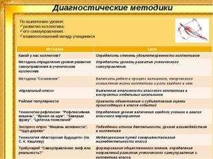 Диагностические методики По выявлению уровня: развития коллектива; его самоуп
