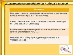 Диагностика определения лидера в классе Название Методика оценки и самооценки