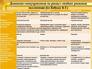 Динамика самоуправления на разных стадиях развития коллектива (по Кабушу В.Т.