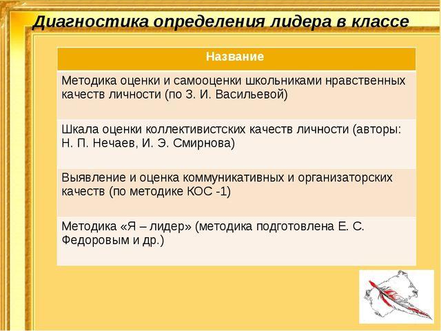 Диагностика определения лидера в классе Название Методика оценки и самооценки...