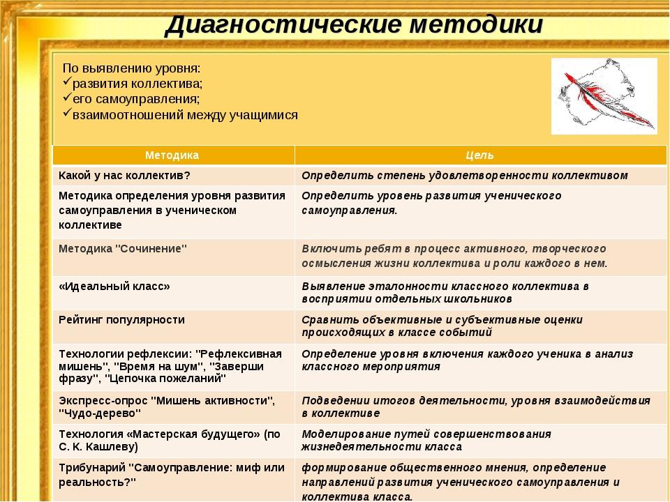 Диагностические методики По выявлению уровня: развития коллектива; его самоуп...