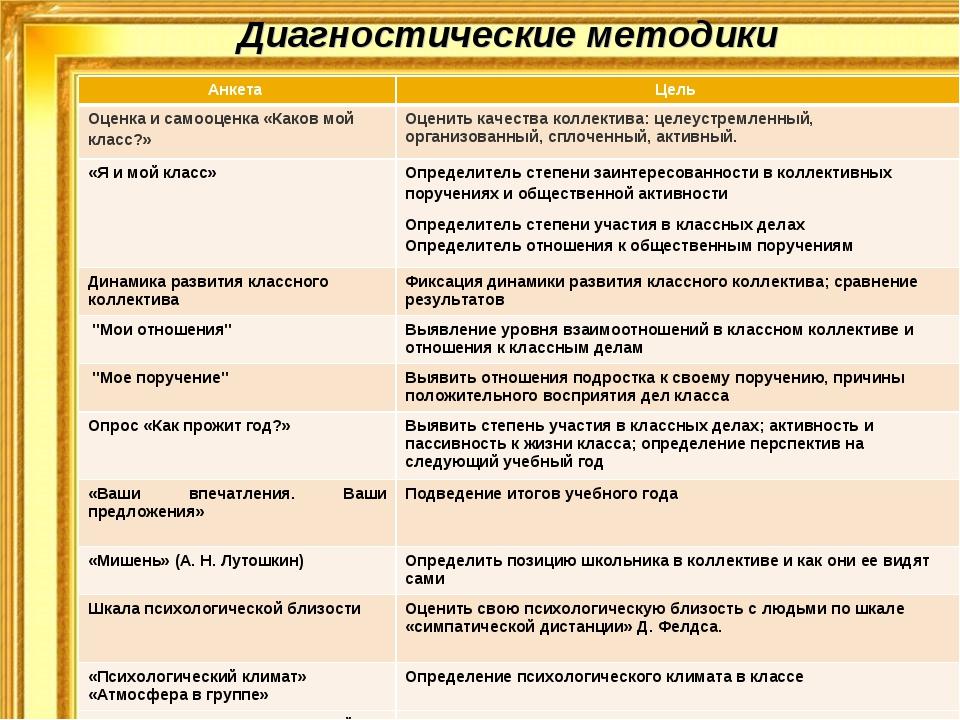 Диагностические методики Анкета Цель Оценка и самооценка «Каков мой класс?»...