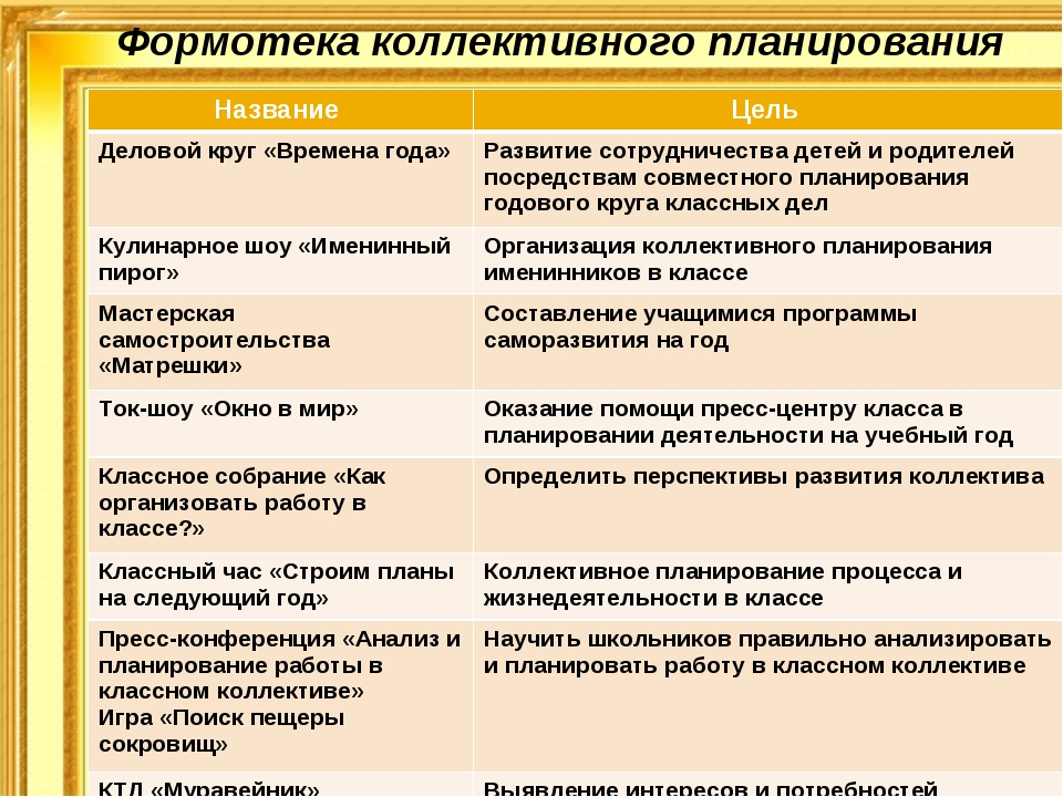 Формотека коллективного планирования Название Цель Деловой круг «Времена год...