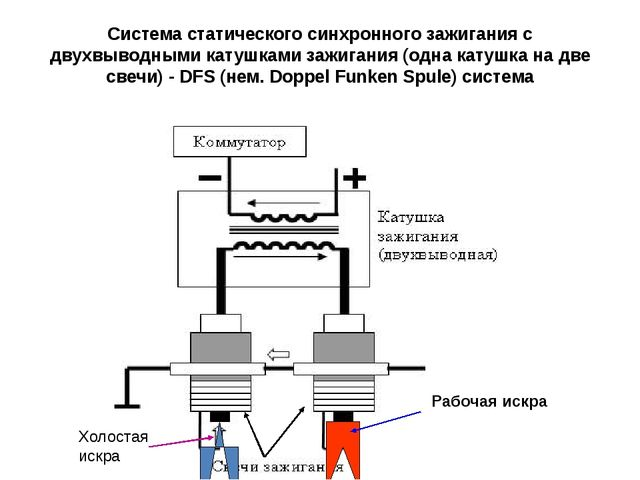 Система статического синхронного зажигания с двухвыводными катушками зажигани...