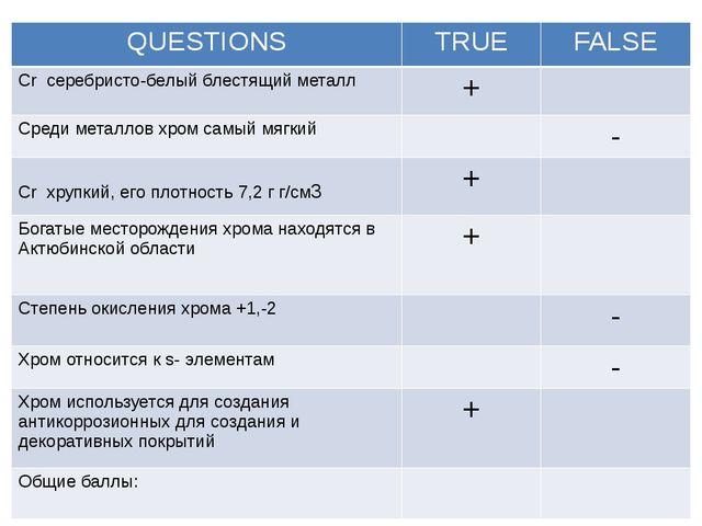 QUESTIONS TRUE FALSE Crсеребристо-белый блестящий металл + Среди металлов хр...