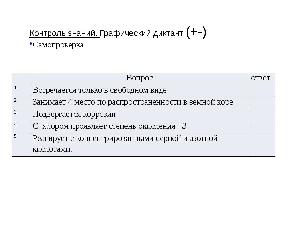 Контроль знаний. Графический диктант (+-). Самопроверка Вопрос ответ 1. Встре...