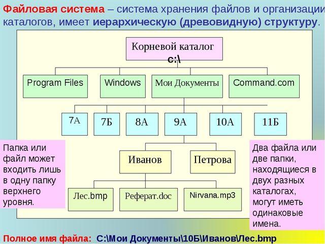 Файловая система – система хранения файлов и организации каталогов, имеет иер...