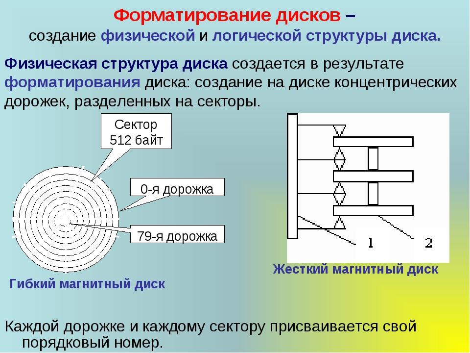 Форматирование дисков – создание физической и логической структуры диска. Каж...