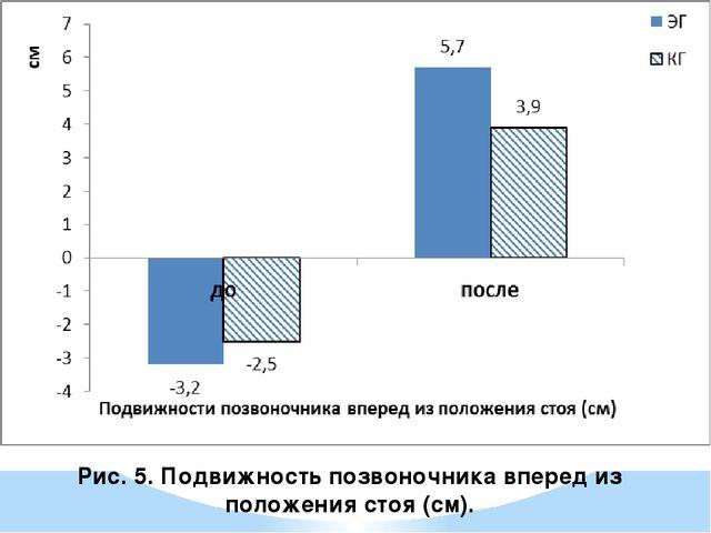 Рис. 5. Подвижность позвоночника вперед из положения стоя (см).