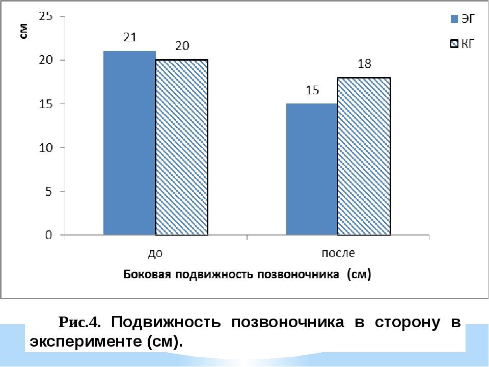 Рис.4. Подвижность позвоночника в сторону в эксперименте (см).