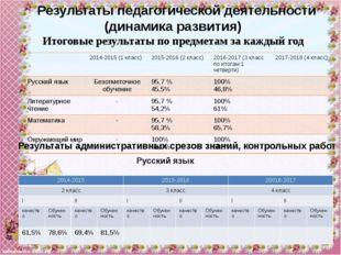 Математика Чтение 2014-2015 2015-2016 20016-2017 2 класс 3 класс 4 класс I II