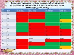 №п/п ФИО 2010-2011 2011-2012 2012-2013 2013-2014 ШУ БП выбыла выбыла выбыла С