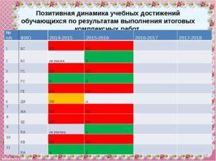 №п/п ФИО 2014-2015 2015-2016 2016-2017 2017-2018 12 МА БП Б   13 ПУ н Б