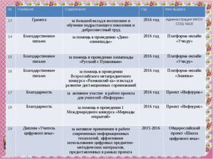 Информация об участии в профессиональных и творческих конкурсах № Название Ур