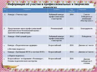 Участие в районных, областных, всероссийских олимпиадах № Название конкурса,