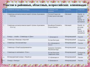 №п/п Виды участия во внеурочной деятельности Фамилия, имя ученика Уровень мер