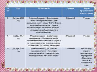 №п/п Должность Уровень Год 9 Организатор конкурс а«Львёнок-2015» Всероссийски