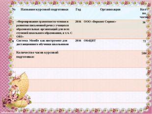 № Название курсовой подготовки Год Организация Кол-во часов 7 «Формирование г