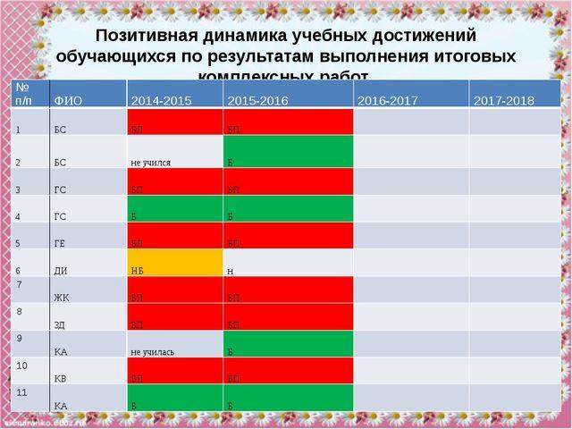 №п/п ФИО 2014-2015 2015-2016 2016-2017 2017-2018 12 МА БП Б   13 ПУ н Б  ...