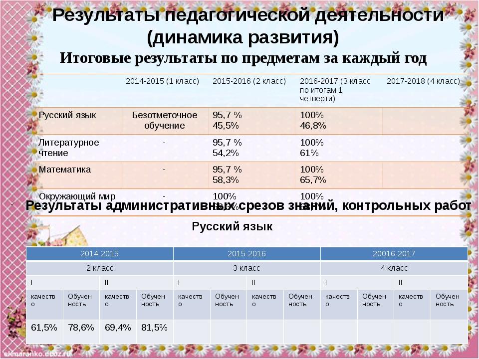 Математика Чтение 2014-2015 2015-2016 20016-2017 2 класс 3 класс 4 класс I II...