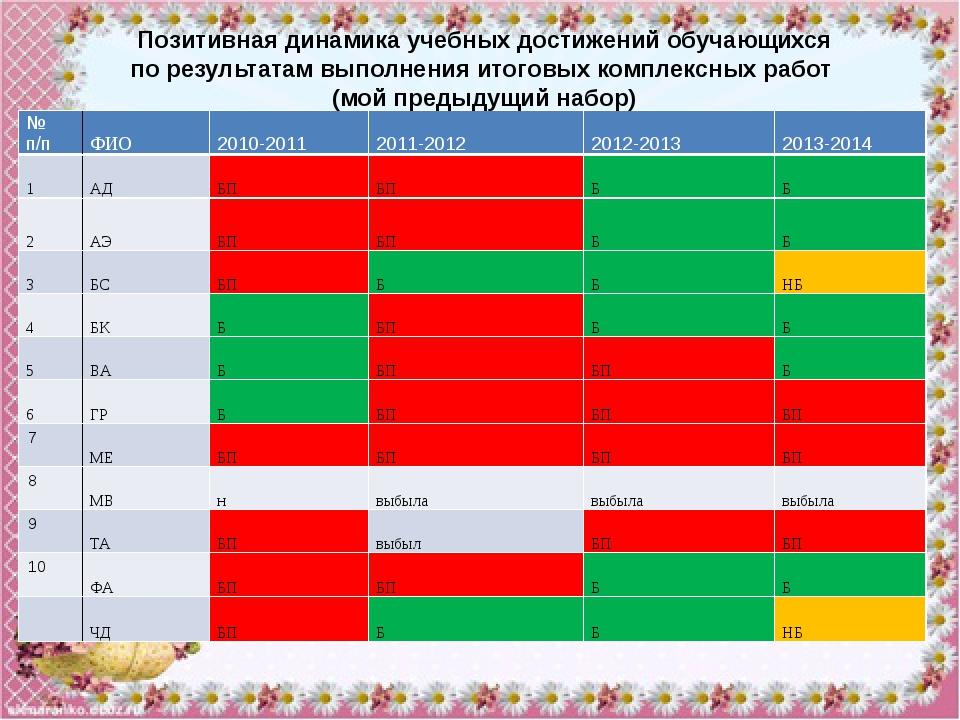 №п/п ФИО 2010-2011 2011-2012 2012-2013 2013-2014 ШУ БП выбыла выбыла выбыла С...