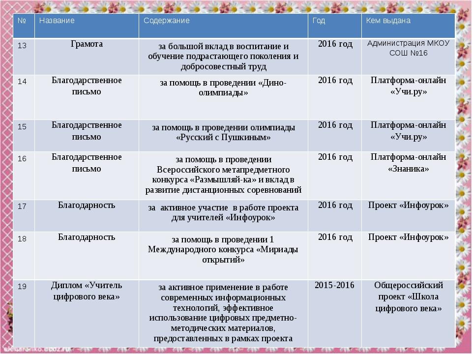 Информация об участии в профессиональных и творческих конкурсах № Название Ур...