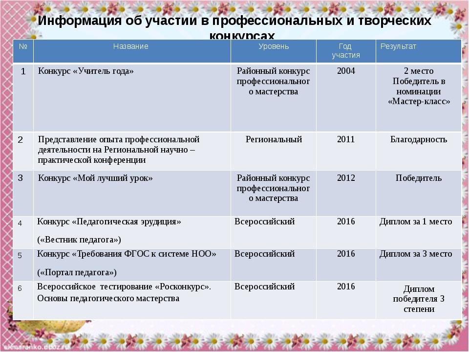 Участие в районных, областных, всероссийских олимпиадах № Название конкурса,...