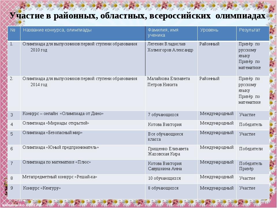 №п/п Виды участия во внеурочной деятельности Фамилия, имя ученика Уровень мер...