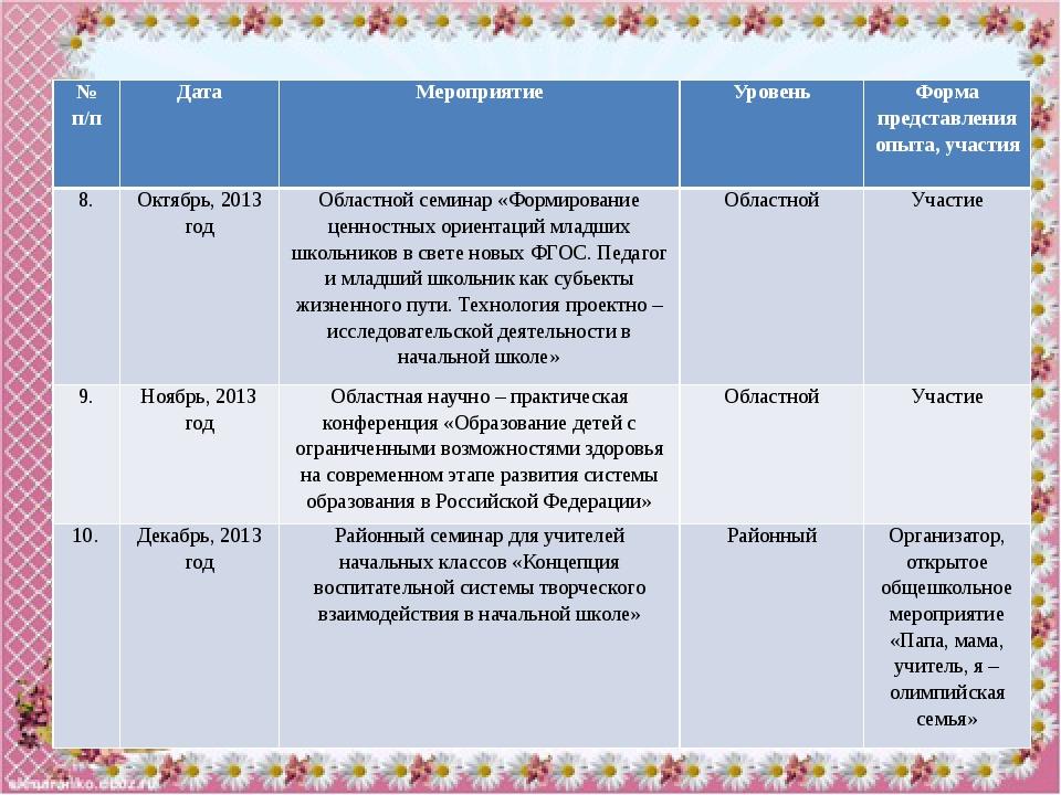 №п/п Должность Уровень Год 9 Организатор конкурс а«Львёнок-2015» Всероссийски...