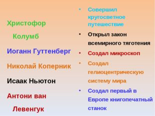 Христофор Колумб Иоганн Гуттенберг Николай Коперник Исаак Ньютон Антони ван Л