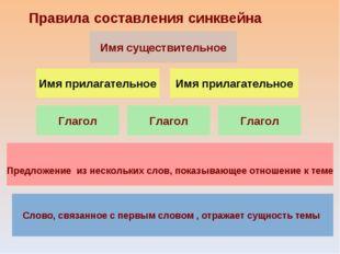 Имя прилагательное Имя прилагательное Глагол Глагол Глагол Правила составлени