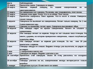 Дата Наблюдение 15 марта Прилетели грачи. Скворцов не видно. 20 марта Замечен