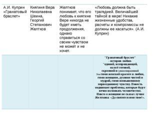 А.И. Куприн «Гранатовый браслет» Княгиня Вера Николаевна Шеина, Георгий Степ