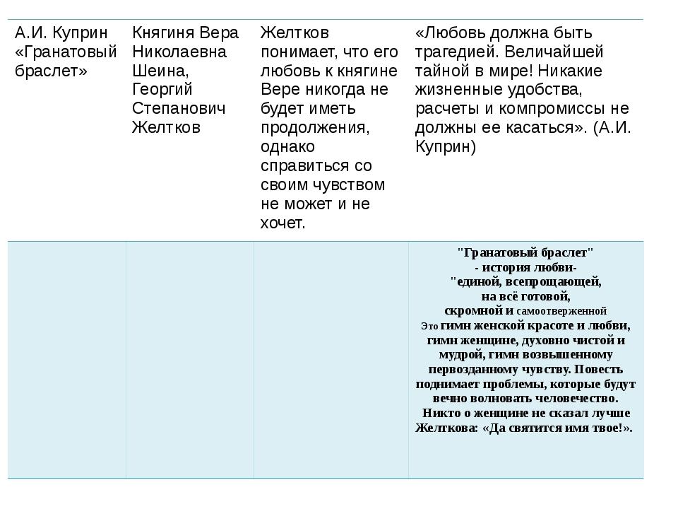 А.И. Куприн «Гранатовый браслет» Княгиня Вера Николаевна Шеина, Георгий Степ...