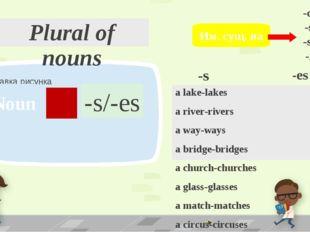 Plural of nouns a lake-lakes a river-rivers a way-ways a bridge-bridges a chu