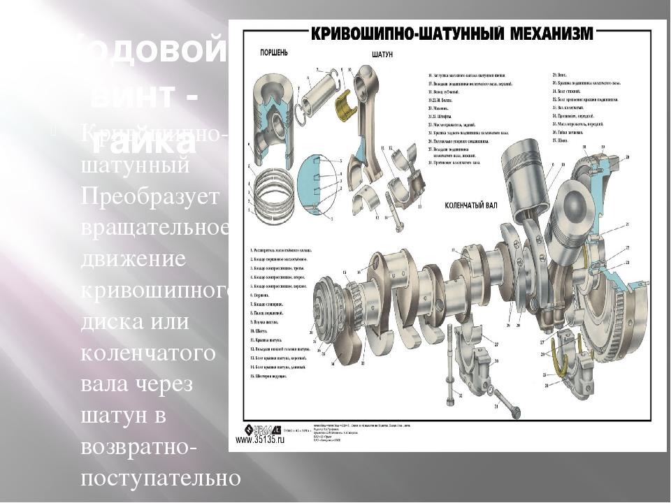 Ходовой винт - гайка Кривошипно-шатунный Преобразует вращательное движение кр...