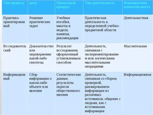 Тип проектацельПроектный продуктТип деятельностиФормируемая компетентност