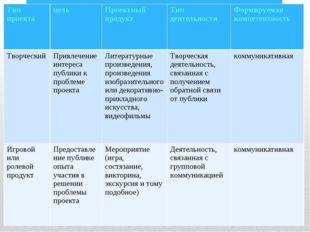Тип проектацельПроектный продукт Тип деятельности Формируемая компетентно