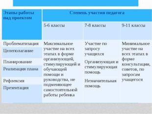 Этапы работы над проектом Степень участия педагога  5-6 классы 7-8 классы