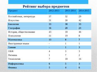 Рейтинг выбора предметов Предмет2012-20132013-20142014-2015 Русский язык,