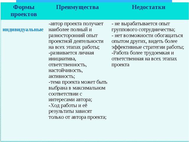 Формы проектовПреимущества Недостатки индивидуальныеавтор проекта получает...