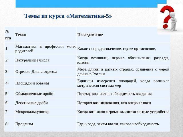 Темы из курса «Математика-5» № п/пТема:Исследование 1Математика в професси...