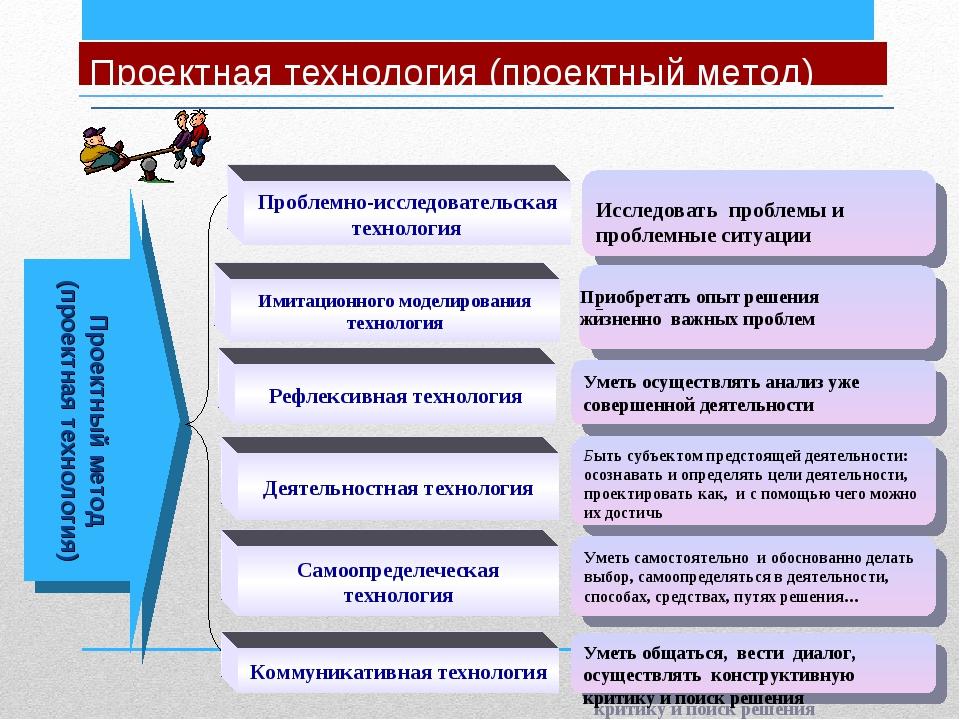 Проектная технология (проектный метод) Проектный метод (проектная технология)...