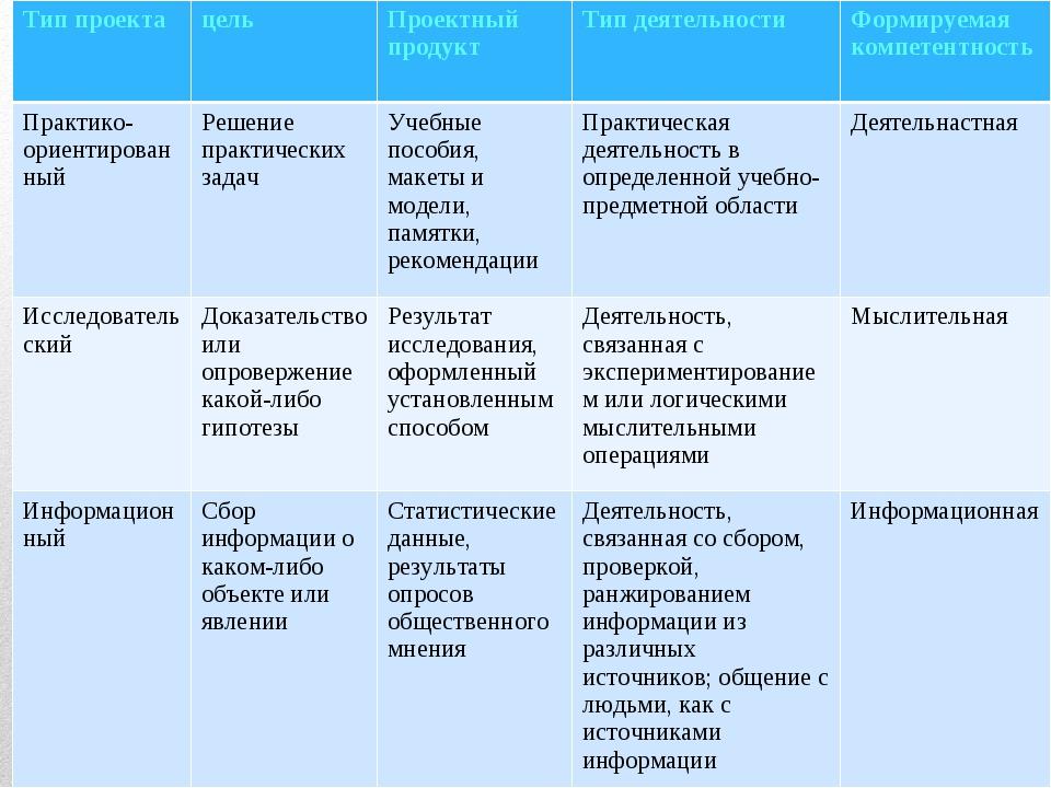 Тип проектацельПроектный продуктТип деятельностиФормируемая компетентност...