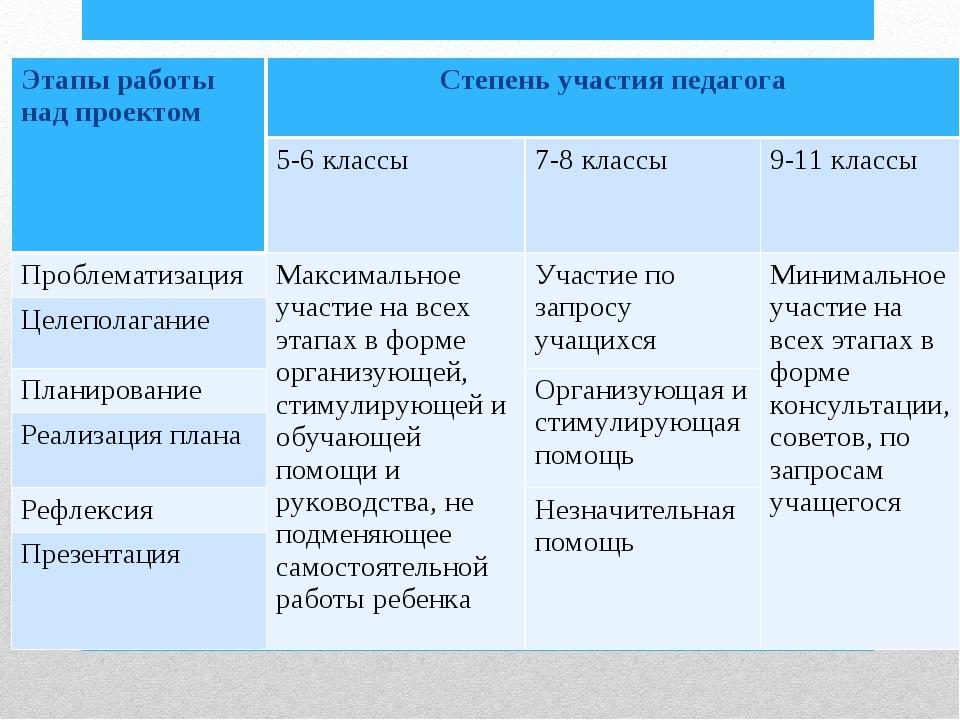 Этапы работы над проектом Степень участия педагога  5-6 классы 7-8 классы...