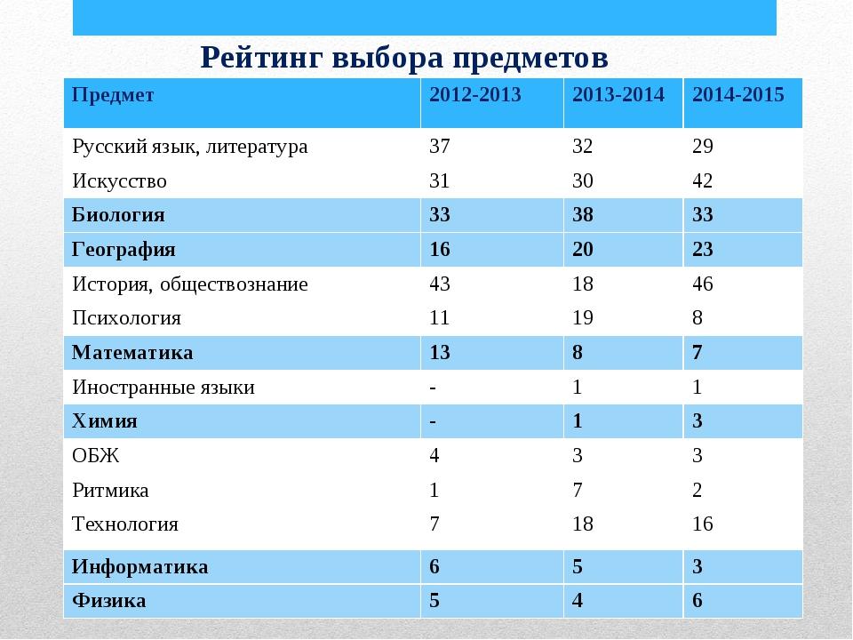 Рейтинг выбора предметов Предмет2012-20132013-20142014-2015 Русский язык,...