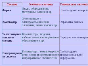 СистемаЭлементы системыГлавная цель системы ФирмаЛюди, оборудование, матер