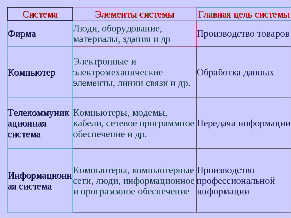 СистемаЭлементы системыГлавная цель системы ФирмаЛюди, оборудование, матер...